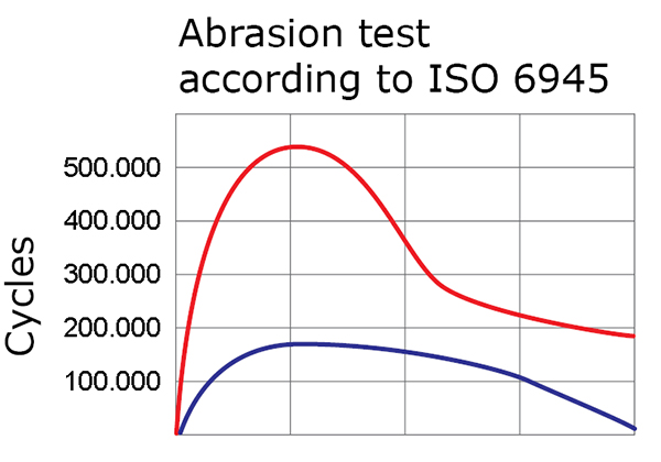 doc_5526-60_AbrasionTest